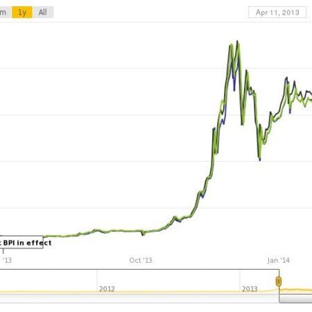 Bitcoin price falls amid China's banking blocks