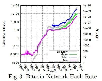 bitcoin network hash rate