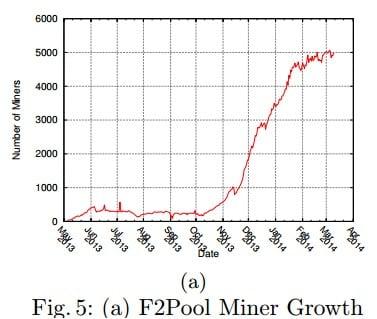 f2pool miner growth