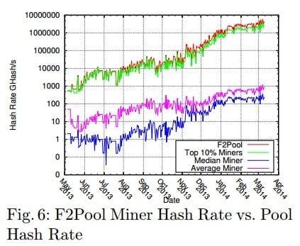 f2pool miner vs pool hash rate