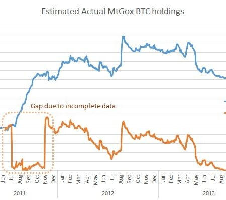 WizSec's Executive Summary on the Missing Mt. Gox Bitcoins